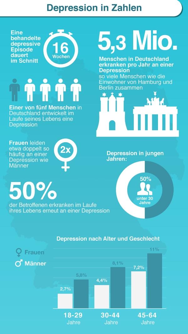 Depression - Zahlen und Fakten
